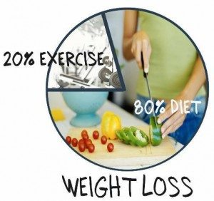 80 percent diet weight loss